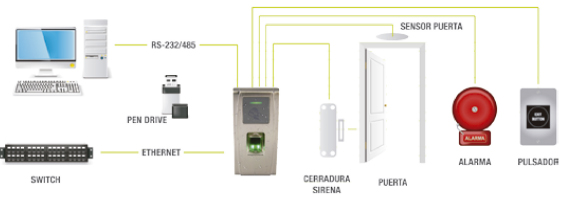 Diagrama terminal EM45
