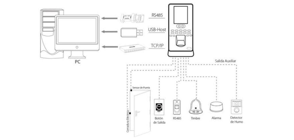 Diagrama del sistema de control de presencia y accesoi Igloface 1602