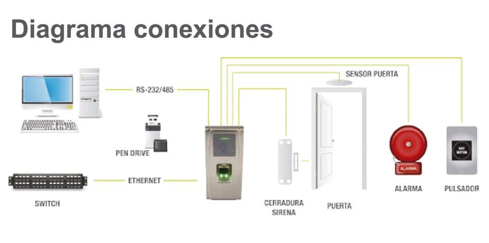diagrama-e-conexiones